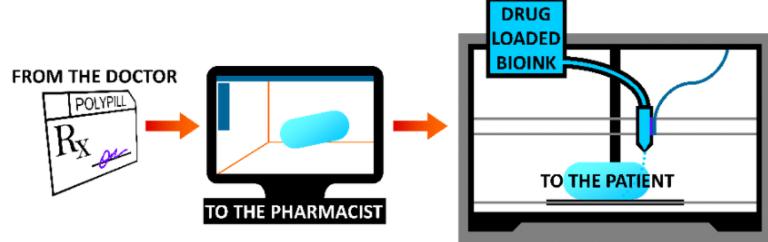 3D打印药物的最新进展