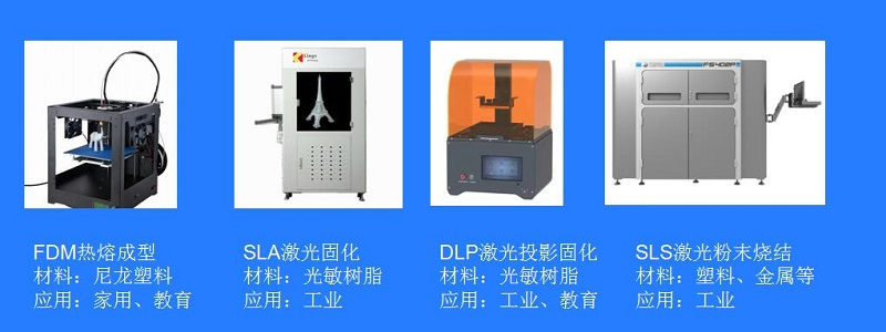 3d打印机类型有哪些